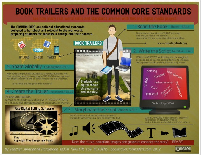 booktrailersandthecommoncore